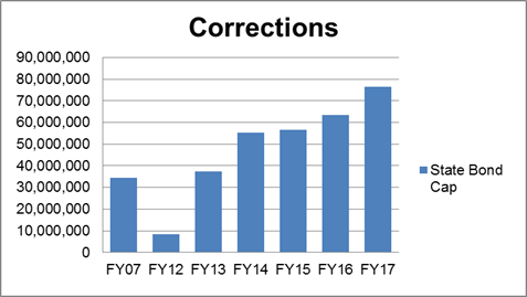 This bar graph shows the Corrections spending: all sources of funds for FY07 and FY12-FY17.