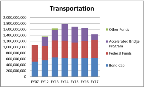This bar graph shows the Transportation spending: all sources of funds for FY07 and FY12-FY17.
