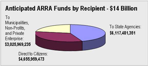 Pie chart of Anticipated ARRA Funds by recipient.