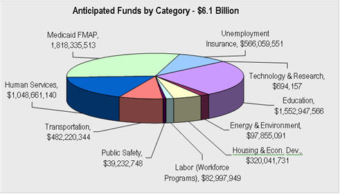 A pie chart showing Anticipated Funds by Category - total $6.1 Billion
