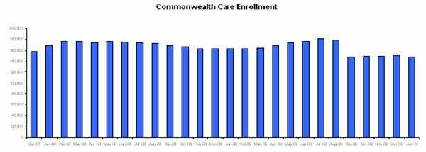 This graph shows enrollment in the Commonwealth Care program from December 2007 through January 2010. In September 2009 it appears as though enrollment went down but that is strictly due to the fact that the Aliens with Special Status population was terminated from CommCare.