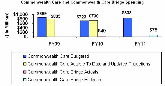 This bar graph displays the budget and actual spending amounts for the Commonwealth Care and Commonwealth Care Bridge programs from FY09 through FY11. In FY09, $869 million was budgeted for the CommCare program but only $805 million was spent (this includes the aliens with special status population).  In FY10, the budgeted amount for the Commonwealth Care program is $723 million and the estimated spending is $730 million.  The Commonwealth Care Bridge program will spend $40 million in FY10.  In FY11, the budget amount for CommCare is $838 million and the budget amount for CommCare Bridge is $75 million.