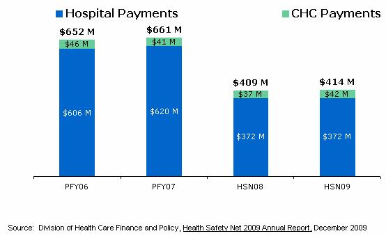 This chart shows hospital and community health center payment from FY06 through FY09.  The payments have declined by over $225M from $652M in fiscal year 06 to $414M in fiscal year 09.