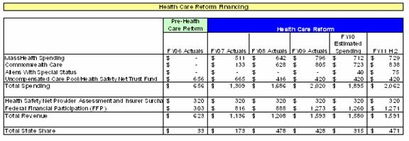 This chart shows health care spending pre-health care reform in FY06 and shows spending post health care reform from FY07 through FY11.  It shows a moderate increase in costs over the time period. In FY06, the cost of providing health services for the expanded subsidized populations was $33 million.  In FY07, the total state share was $179 million.  In FY08, the state share went up to $478 million as more people were enrolled in Commonwealth Care and MassHealth.  In FY09, the cost decreased slightly and cost the state $428 million. In FY10, the cost decreased mostly due to the fact that aliens with special status were removed from Commonwealth Care and their funding was decreased from $132 million to $40M.  Overall, FY10 state costs for health care reform are estimated to be $315 million. In FY11, the state share for health care reform is budget at $471 million.