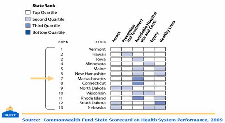 The graphic demonstrates that Massachusetts falls in the top quartile for access, prevention and treatment, equity and healthy lives but falls in the third quartile for avoidable hospital use and costs.  Other states that are compared include Vermont, Hawaii, Iowa, Minnesota, Maine, New Hampshire, Connecticut, North Dakota, Wisconsin, Rhode Island, South Dakota and Nebraska.