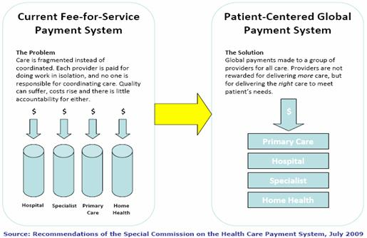The current fee for services payment system is compared to global payments in this graphic.  Care is fragmented in the fee for service model, each provider is paid for doing work in isolation.  Global payments allow providers to group and provide a spectrum of care.  Providers are not rewarded for delivering more care but for delivering the right care to meet patients' needs.