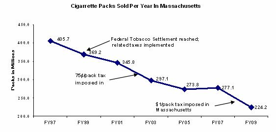 Cigarette purchase has declined by 50% in the past decade.  Years in which taxes have been imposed on cigarettes, such as a 75 cent per pack tax in 2002 and a $1 per pack tax in 2008, have had the most dramatic declines in purchase.  In fiscal year 1997, over 400 million packs were sold in the commonwealth.  This past fiscal year 2009 224 million packs were sold in the commonwealth.