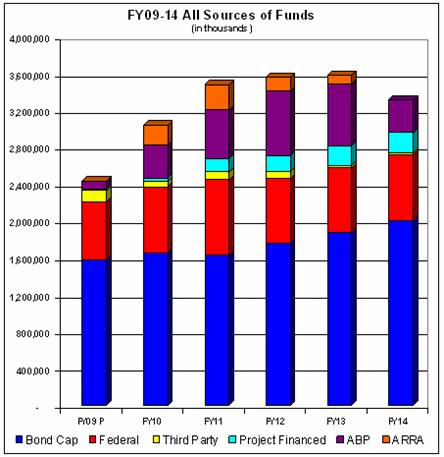 A bar chart showing Fiscal Year 2009 to Fiscal Year 2014 All Sources of Funds for six funding categories, in thousands of dollars.  The six categories are:  Bond Cap, Federal, Third Party, Project-Financed, Accelerated Bridge Program, and the American Reinvestment and Recovery Act.