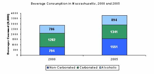 A bar chart showing Beverage Consumption in Massachusetts, 2000 and 2005