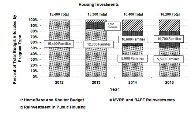 This is a bar chart describing housing investments made in homelessness programming from 2012 through 2015.