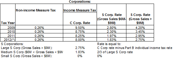 Tax Rates for Corporations.  9.50% in tax year 2009.  8.75% in 2010.  8.25% in 2011.  8.00% in 2012.  Other instructions for S Corporations.