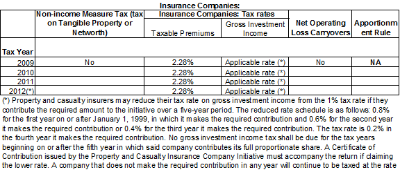 Tax Rates for Insurance Companies.  2.28% for tax years 2009 through 2012.