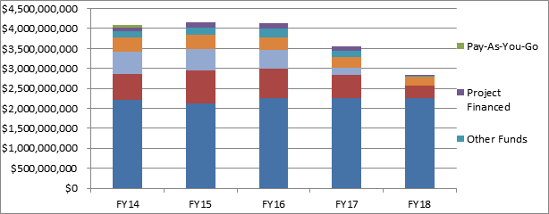 Title: FY 2014-2018 Capital Investment Plan - Description: Vertical bar chart showing the Total All Sources for fiscal years 2014 through 2018.  Including Pay-As-You-Go, Project Financed, and Other Funds.  Above $4 billion in FY 2014 through 2016, then declining in 2017, to below $3 billion in 2018.