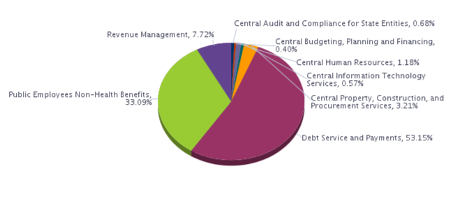 Central Audit and Compliance for State Entities, 0.68%