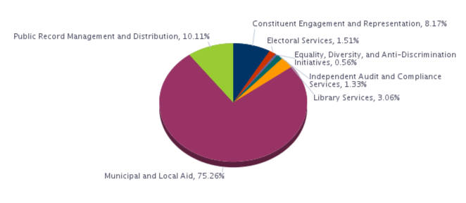Constituent Engagement and Representation, 8.17%