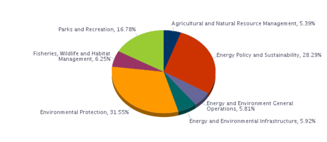 Agricultural and Natural Resource Management, 5.39%