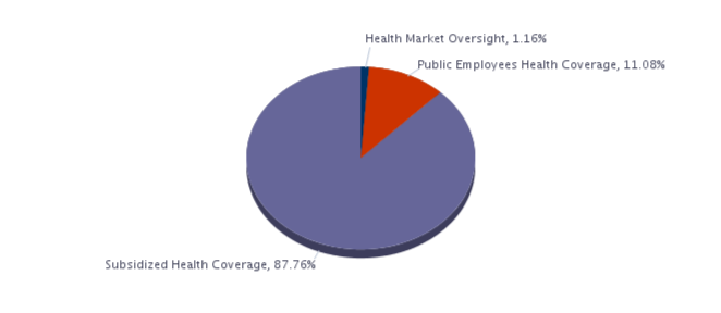 Health Market Oversight, 1.16%