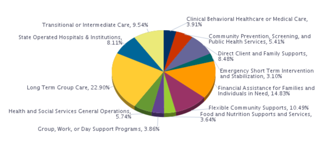Clinical Behavioral Healthcare or Medical Care, 3.91%