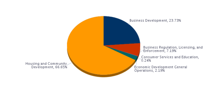 Business Development, 23.73%