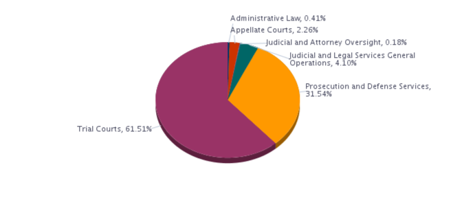 Administrative  Law, 0.41%