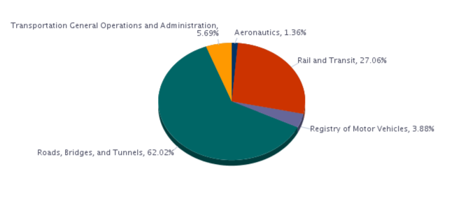 Aeronautics, 1.36%